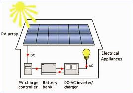 Build Your Own Solar Back Up System